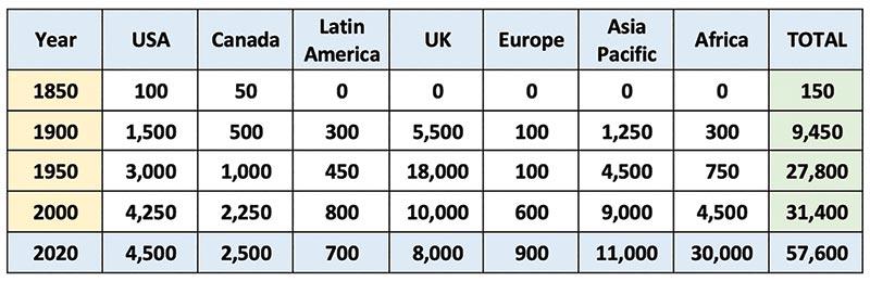 Christadelphian census
